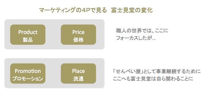 富士見堂せんべいの4P